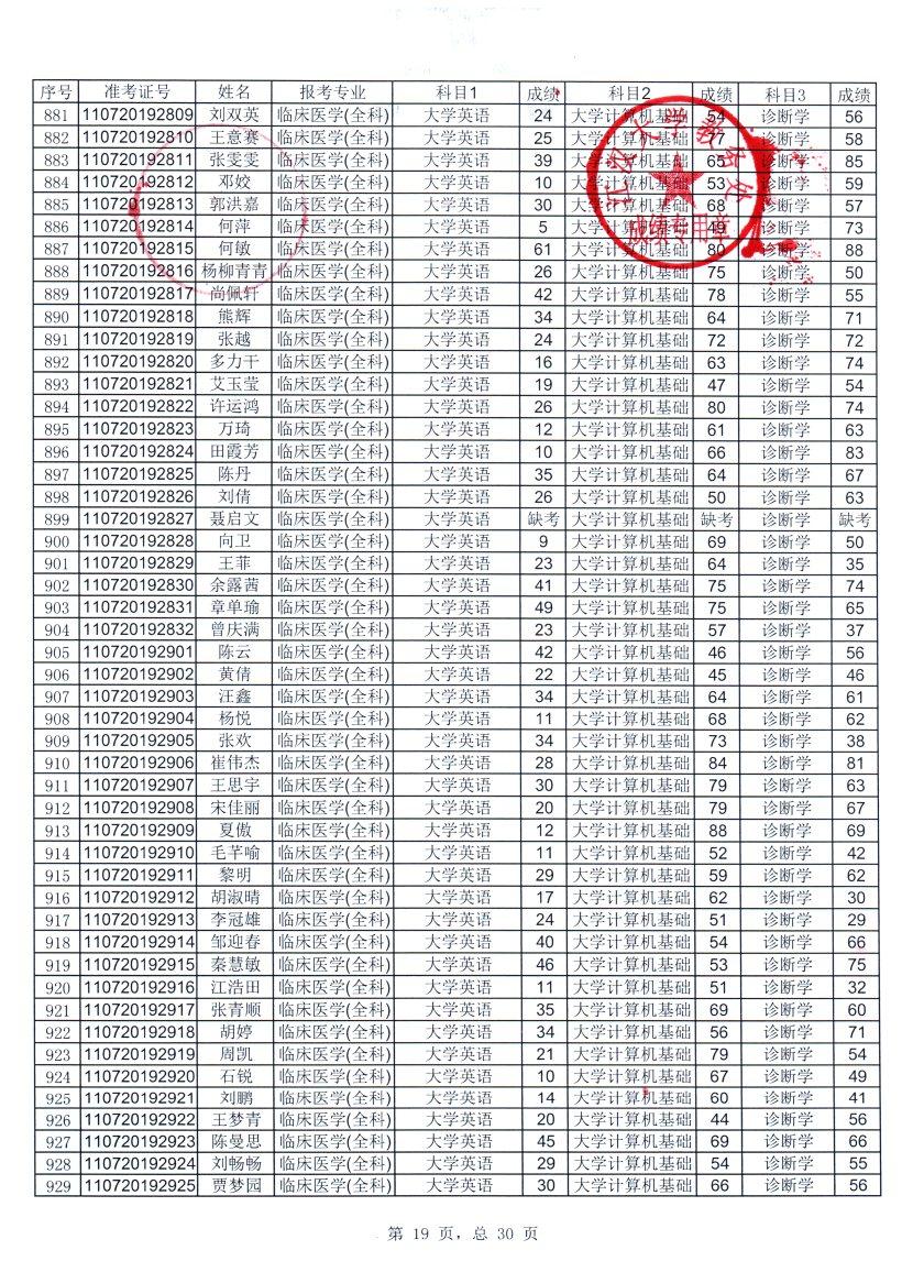 2019年江汉大学普通专升本各科成绩公示及相关事宜公告