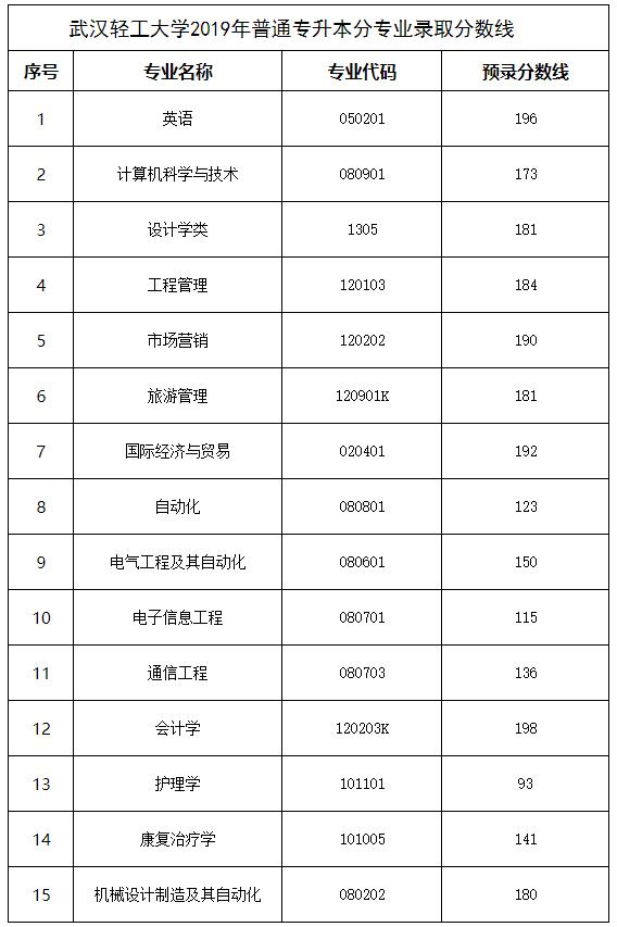 武汉轻工大学2019年普通专升本录取分数线及拟录取名单公示