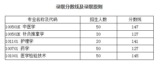 湖北中医药大学2019年普通专升本录取分数线及拟录取名单公示