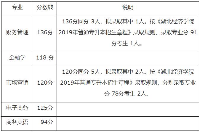 湖北经济学院2019年普通专升本录取分数线及拟录取名单公示