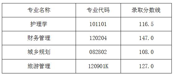 湖北民族大学2019年普通专升本录取分数线及拟录取名单公示