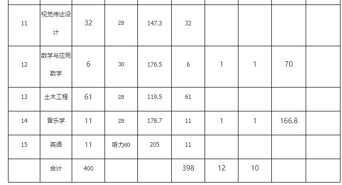 黄冈师范学院2019年普通专升本录取结果公示