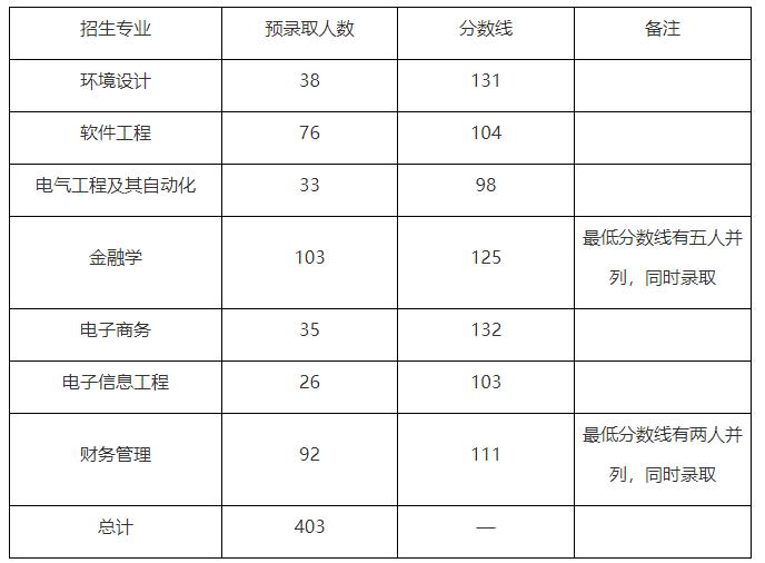 武汉东湖学院2019年普通专升本预录取分数线及预录取名单公示