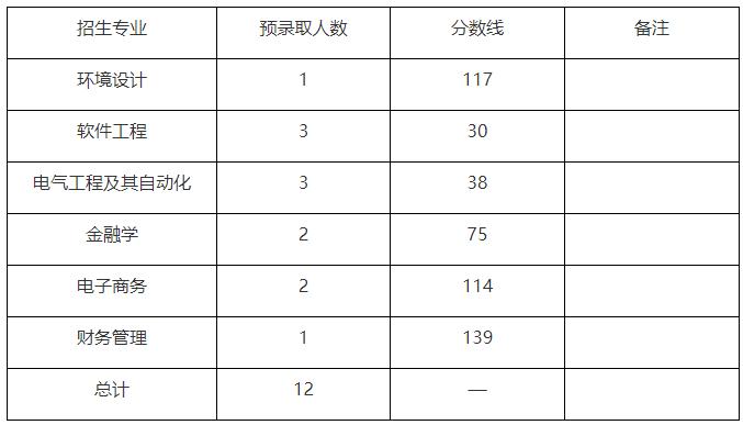 武汉东湖学院2019年普通专升本退役士兵各专业预录取分数线
