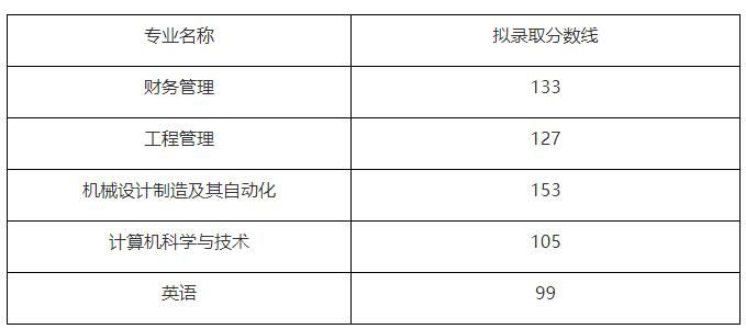 文华学院2019年普通专升本录取分数线及拟录取名单公示