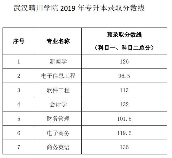 武汉晴川学院2019年普通专升本录取分数