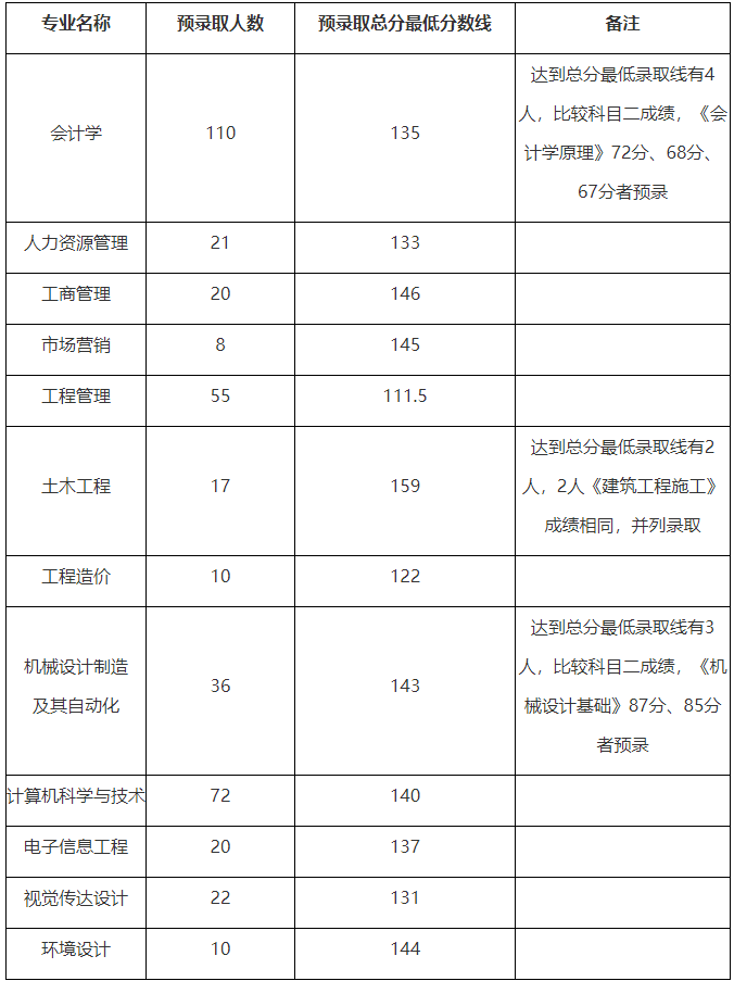 2019年武昌工学院普通专升本录取分数线及拟录取名单公示