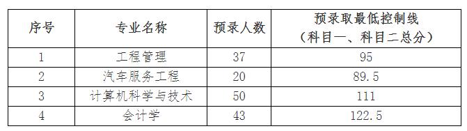 武汉华夏理工学院2019年普通专升本预录取名单及分数线公示