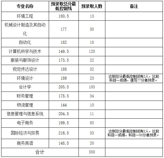 2019年武汉纺织大学普通专升本拟录取名单公示