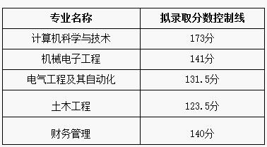2019年武昌首义学院普通专升本拟录取分数线及拟录取名单公示