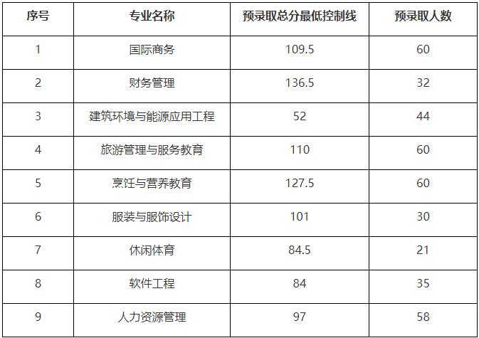 2019年武汉商学院普通专升本预录取名单及分数线公示