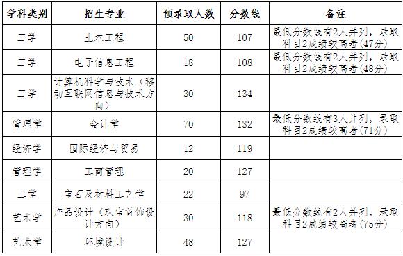 2019年武汉工程科技学院普通专升本预录取分数线及预录取名单公示
