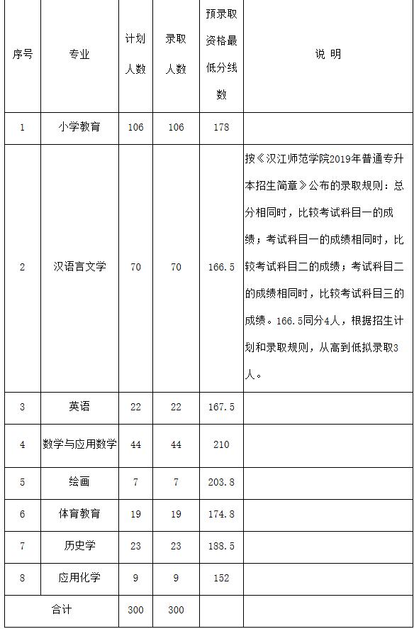 2019年汉江师范学院普通专升本预录取分数线及预录取名单公示