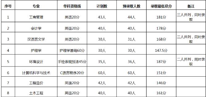 2019年武昌理工学院普通专升本各专业分数线