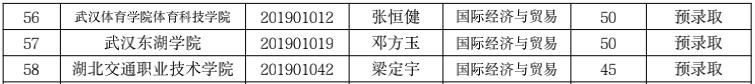 2019年武汉设计工程学院普通专升本预录取名单公示