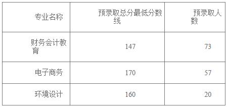 2019年汉口学院普通专升本预录取名单公示