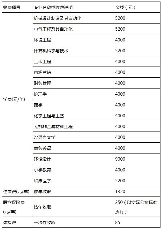 2019年湖北理工学院普通专升本已录取考生报到须知