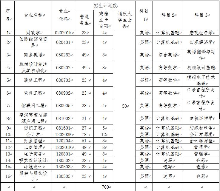 武汉纺织大学专升本招生专业与考试科目