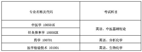 2020年湖北中医药大学普通专升本考试科目