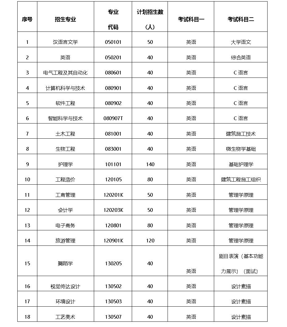 2020年武昌理工学院普通专升本招生专业
