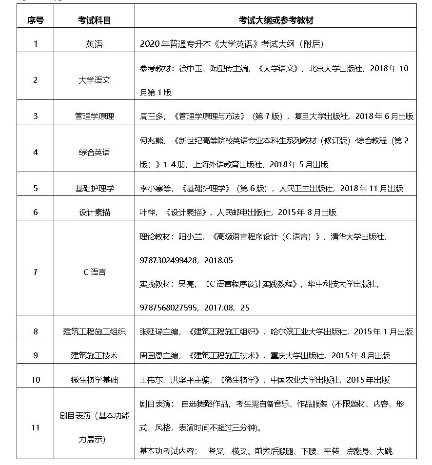 2020年武昌理工学院普通专升本考试科目及参考教材