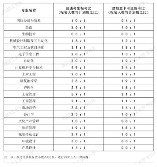 武汉轻工大学专升本2020年报录比