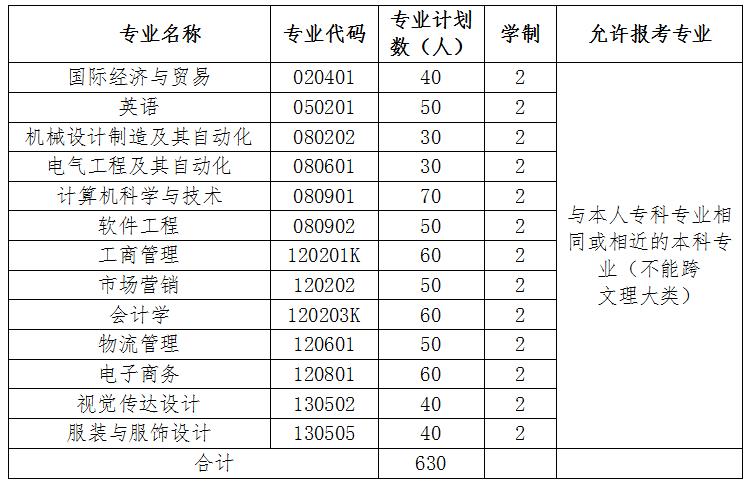 2020年武汉纺织大学外经贸学院普通专升本招生简章