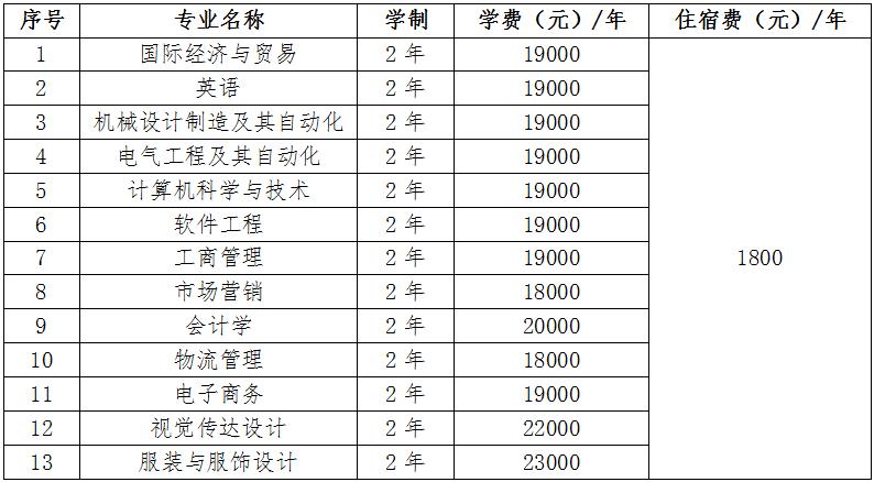 武汉纺织大学外经贸学院普通专升本招生费用