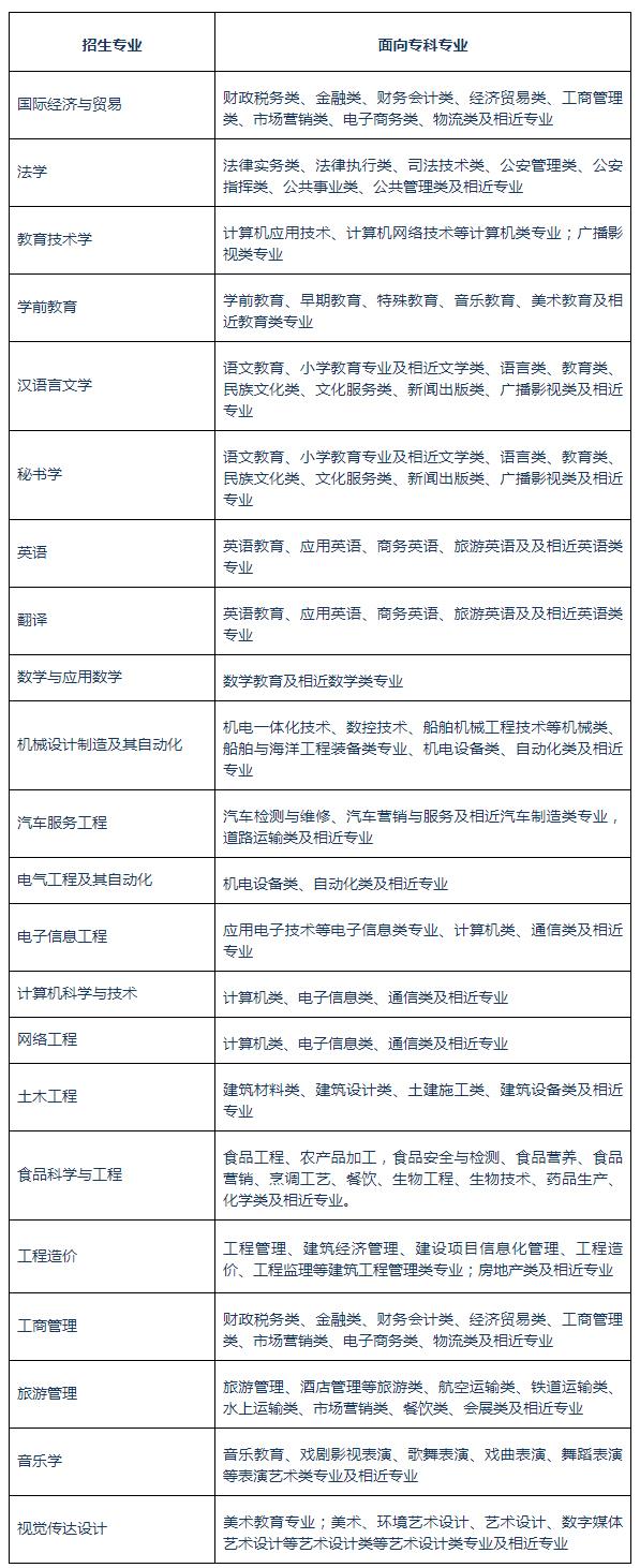 2020年黄冈师范学院普通专升本招生专业对照表