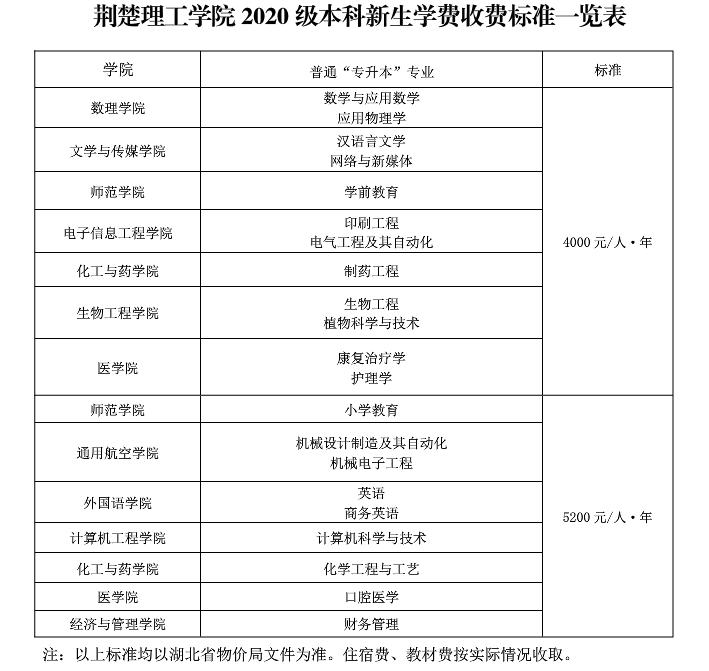 2020年荆楚理工学院普通专升本新生入学报到指南