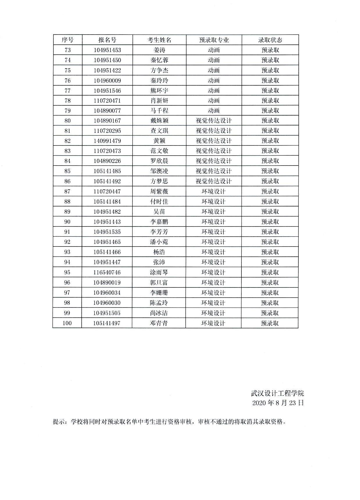 2020年武汉设计工程学院普通专升本补录预录取名单3