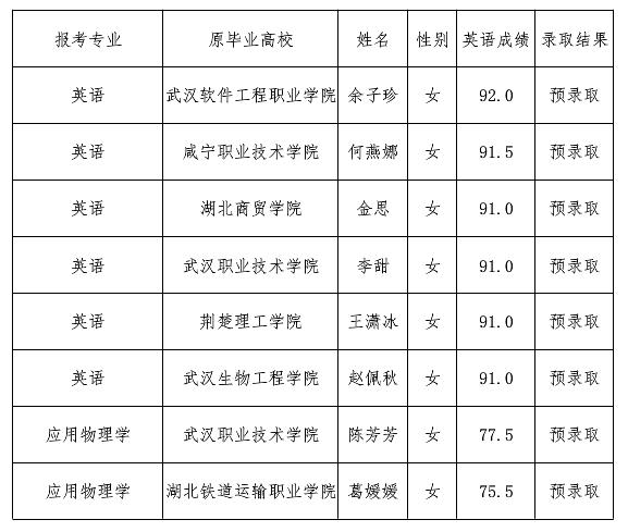2020年荆楚理工学院普通专升本补录预录取名单公示2