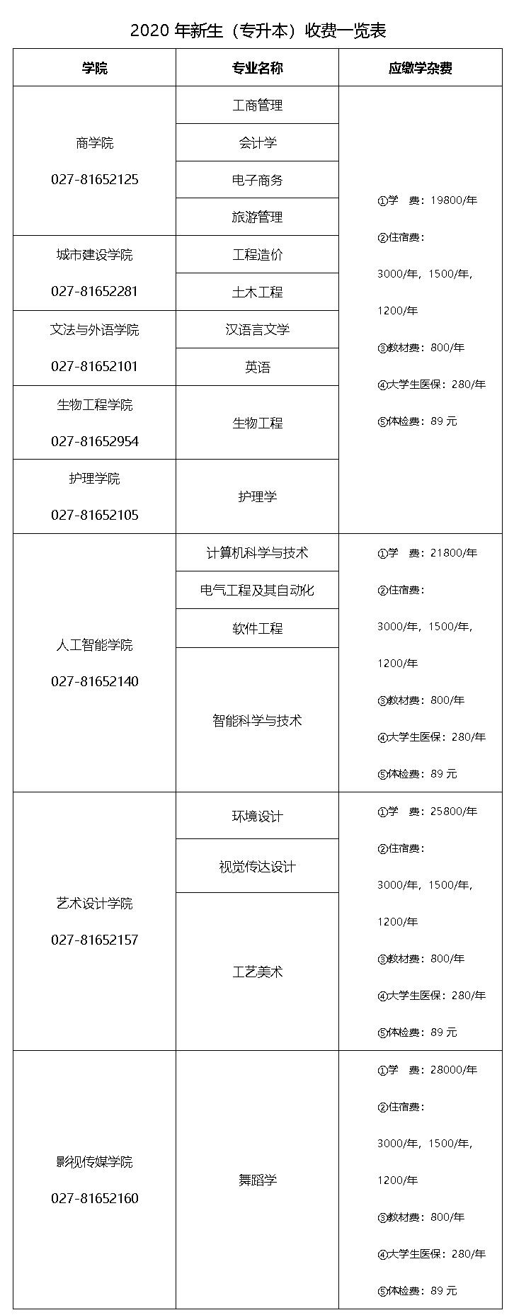 2020年武昌理工学院普通专升本新生入学报到须知