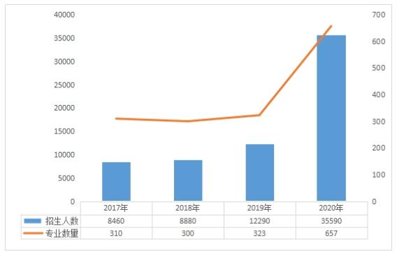 2017-2020年湖北专升本招生情况柱形图