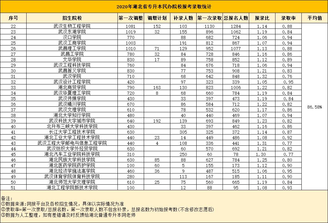 2020湖北省专升本民办院校报录比