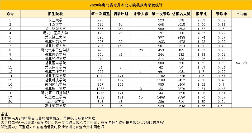 2020湖北省专升本公办院校报录比